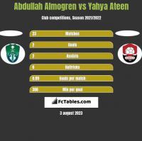 Abdullah Almogren vs Yahya Ateen h2h player stats