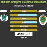 Abdullah Almogren vs Ahmed Hamoudane h2h player stats