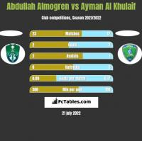Abdullah Almogren vs Ayman Al Khulaif h2h player stats