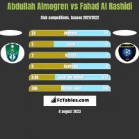 Abdullah Almogren vs Fahad Al Rashidi h2h player stats