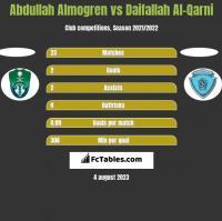 Abdullah Almogren vs Daifallah Al-Qarni h2h player stats