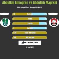 Abdullah Almogren vs Abdullah Magrshi h2h player stats