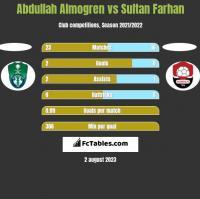 Abdullah Almogren vs Sultan Farhan h2h player stats