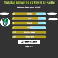 Abdullah Almogren vs Nawaf Al-Harthi h2h player stats
