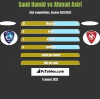 Saud Hamid vs Ahmad Asiri h2h player stats