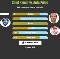 Saud Hamid vs Ante Puljic h2h player stats