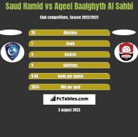 Saud Hamid vs Aqeel Baalghyth Al Sahbi h2h player stats