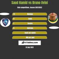 Saud Hamid vs Bruno Uvini h2h player stats