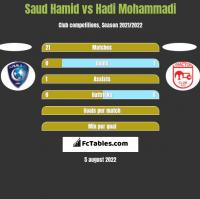 Saud Hamid vs Hadi Mohammadi h2h player stats