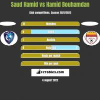 Saud Hamid vs Hamid Bouhamdan h2h player stats