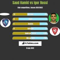 Saud Hamid vs Igor Rossi h2h player stats