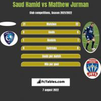 Saud Hamid vs Matthew Jurman h2h player stats
