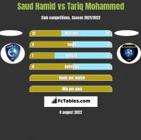Saud Hamid vs Tariq Mohammed h2h player stats
