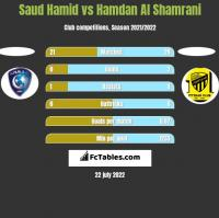 Saud Hamid vs Hamdan Al Shamrani h2h player stats