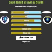 Saud Hamid vs Awn Al Slaluli h2h player stats