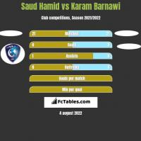 Saud Hamid vs Karam Barnawi h2h player stats