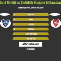 Saud Hamid vs Abdullah Hussain Al Hawsawi h2h player stats