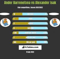 Ander Barrenetxea vs Alexander Isak h2h player stats