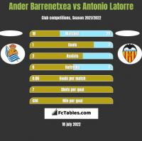 Ander Barrenetxea vs Antonio Latorre h2h player stats