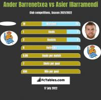 Ander Barrenetxea vs Asier Illarramendi h2h player stats