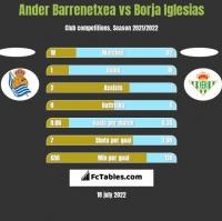 Ander Barrenetxea vs Borja Iglesias h2h player stats