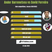 Ander Barrenetxea vs David Ferreiro h2h player stats