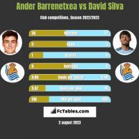 Ander Barrenetxea vs David Silva h2h player stats