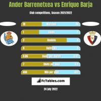 Ander Barrenetxea vs Enrique Barja h2h player stats