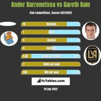 Ander Barrenetxea vs Gareth Bale h2h player stats