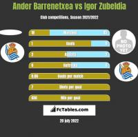 Ander Barrenetxea vs Igor Zubeldia h2h player stats