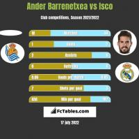 Ander Barrenetxea vs Isco h2h player stats