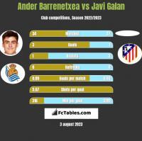 Ander Barrenetxea vs Javi Galan h2h player stats