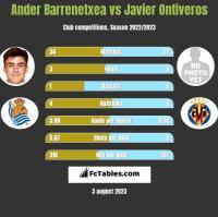 Ander Barrenetxea vs Javier Ontiveros h2h player stats