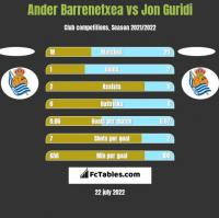 Ander Barrenetxea vs Jon Guridi h2h player stats