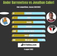 Ander Barrenetxea vs Jonathan Calleri h2h player stats