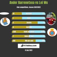 Ander Barrenetxea vs Lei Wu h2h player stats