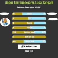 Ander Barrenetxea vs Luca Sangalli h2h player stats
