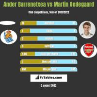 Ander Barrenetxea vs Martin Oedegaard h2h player stats