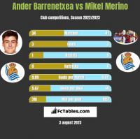 Ander Barrenetxea vs Mikel Merino h2h player stats