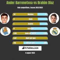 Ander Barrenetxea vs Brahim Diaz h2h player stats