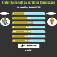 Ander Barrenetxea vs Victor Campuzano h2h player stats