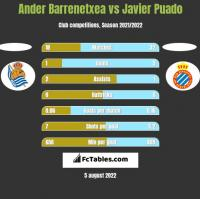 Ander Barrenetxea vs Javier Puado h2h player stats