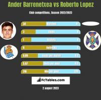 Ander Barrenetxea vs Roberto Lopez h2h player stats
