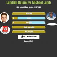 Lundrim Hetemi vs Michael Lumb h2h player stats