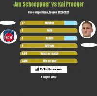 Jan Schoeppner vs Kai Proeger h2h player stats