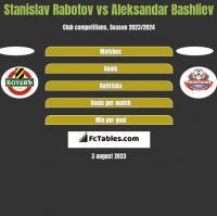 Stanislav Rabotov vs Aleksandar Bashliev h2h player stats