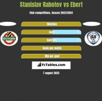 Stanislav Rabotov vs Ebert h2h player stats