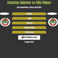Stanislav Rabotov vs Filip Filipov h2h player stats