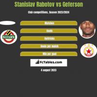 Stanislav Rabotov vs Geferson h2h player stats