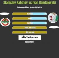 Stanislav Rabotov vs Ivan Bandalovski h2h player stats